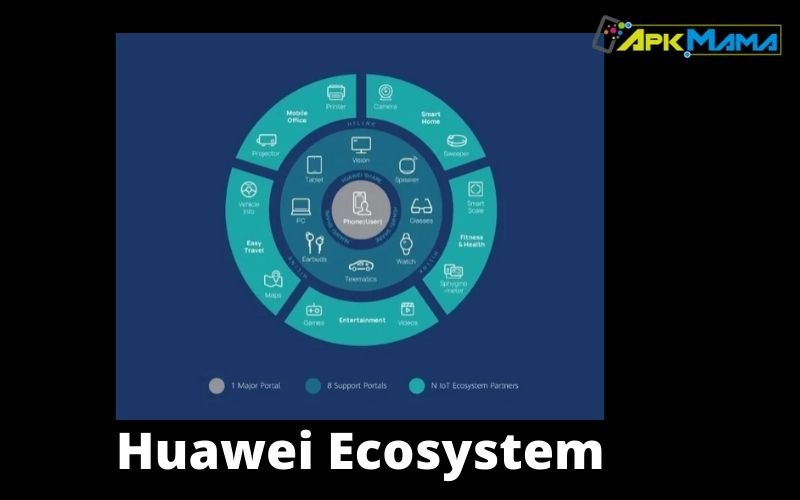 Huawei ecosystem what it is and how it works